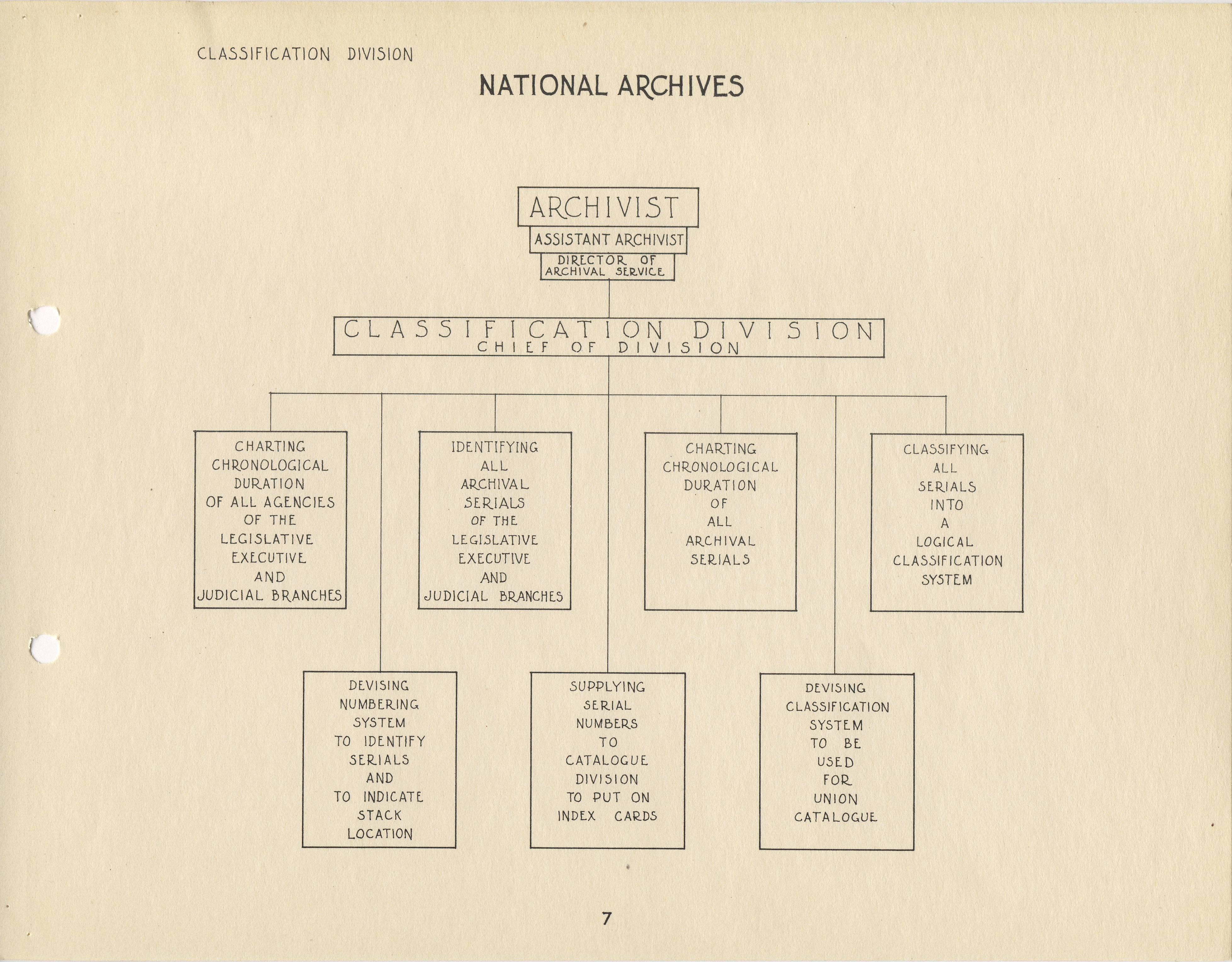 RG 64, P 39, file 051-46 - 7 - Classification Division Org. Chart, Dec. 1935