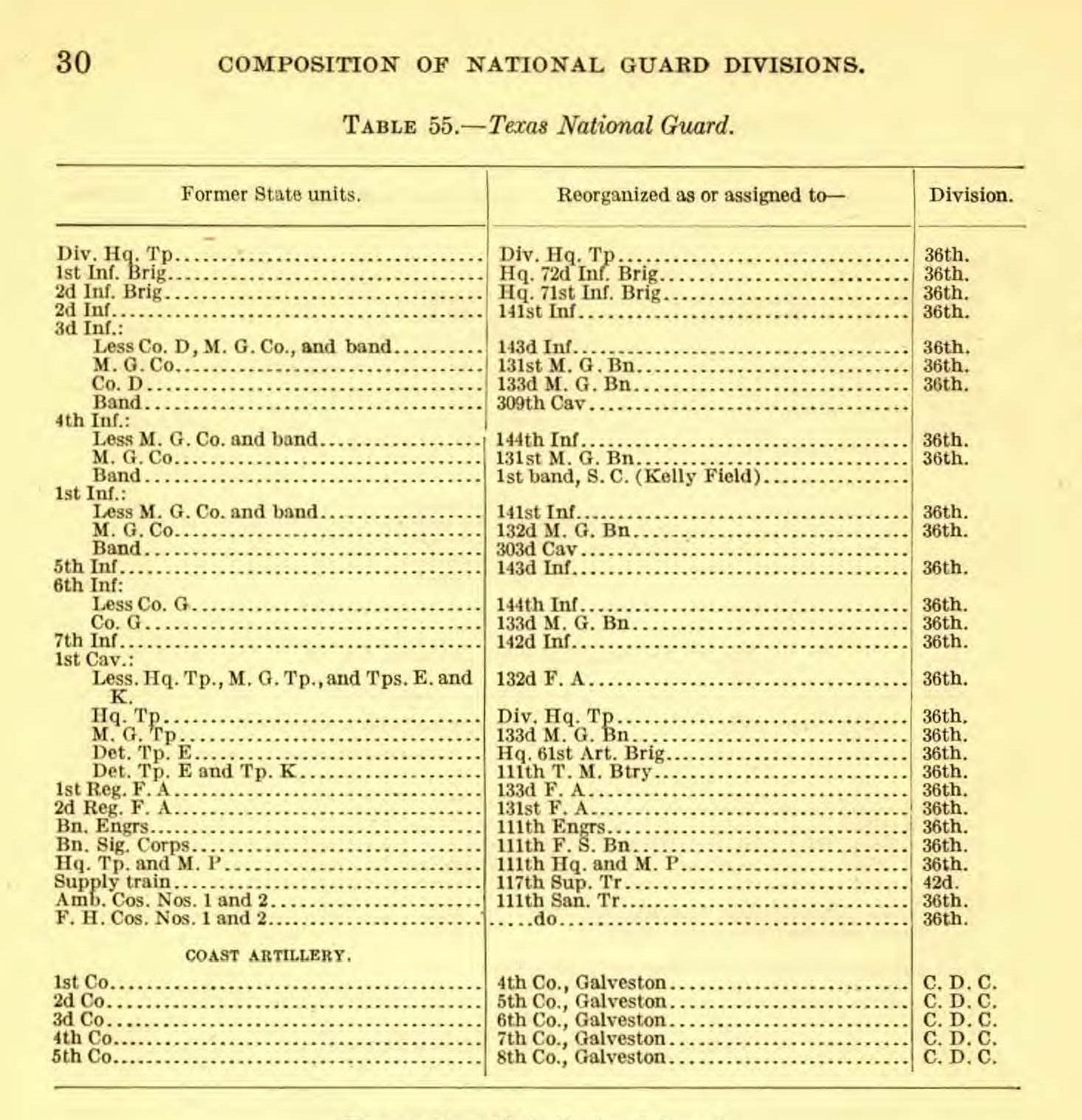 Pages from 30-31 - CompositionFormerNatlGuardUnits.1916